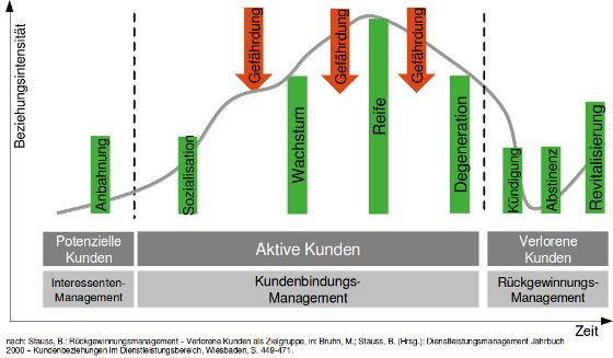 Der typische Kundenlebenszyklus nach  Strauss (2000)