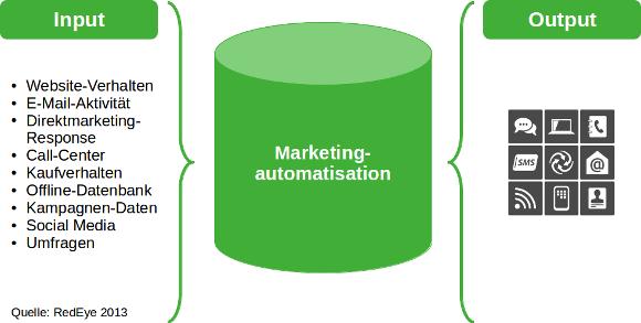 Vereinfachte Darstellung der Marketingautomatisation.