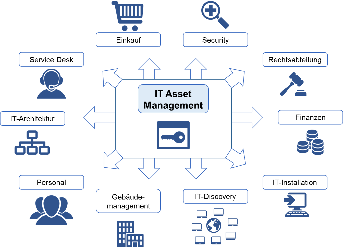 it-asset-management-itil-digicomp