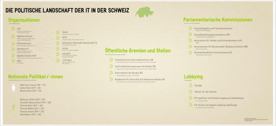 Infografik - Die ICT-Landschaft der Schweiz