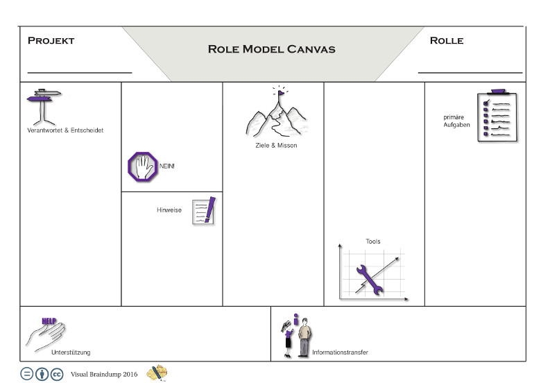 Projektmanagement Canvas