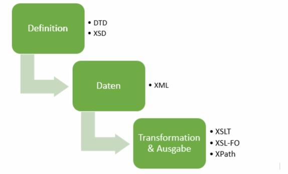 Datentyp-xml-06