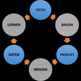 lean-startup-kunden-feedbackschleife